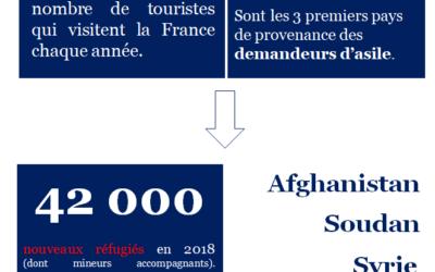 Point chiffres : les réfugiés en 2018